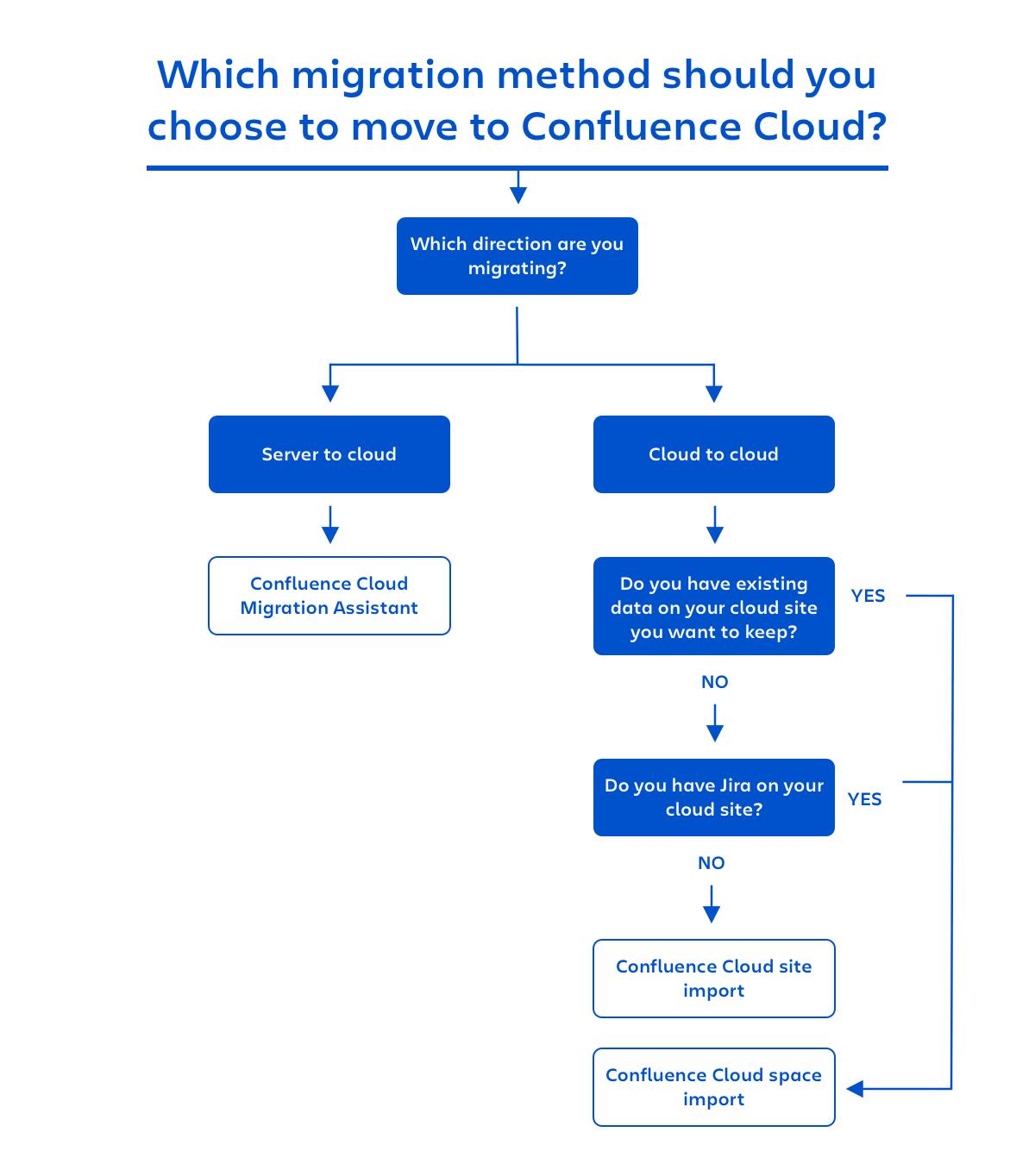 Confluence Cloud に移行するためのそれぞれの移行方法の使用タイミングを示すフロー ダイアグラム。