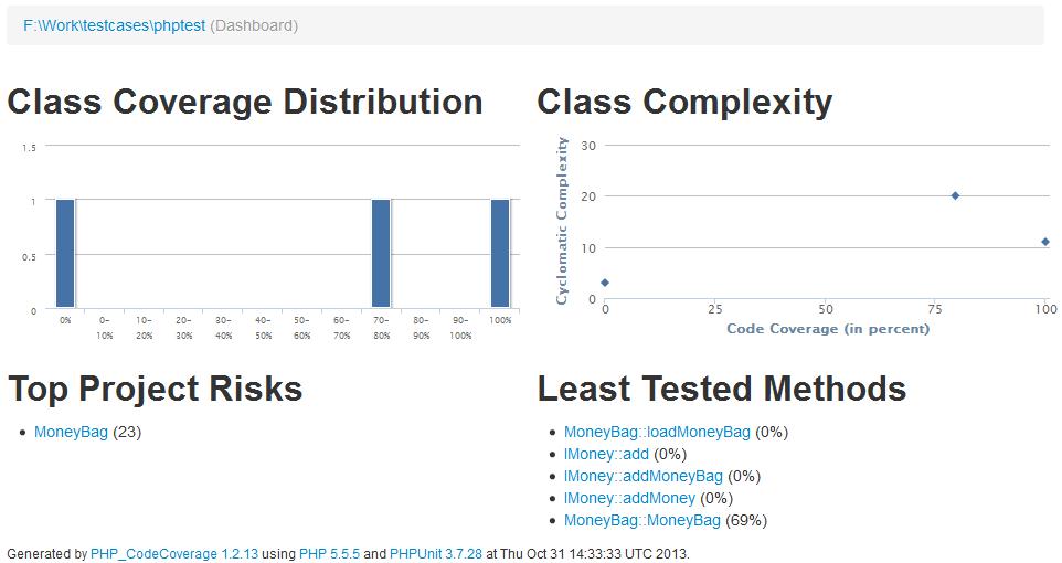 Using Clover for PHP - Atlassian Documentation