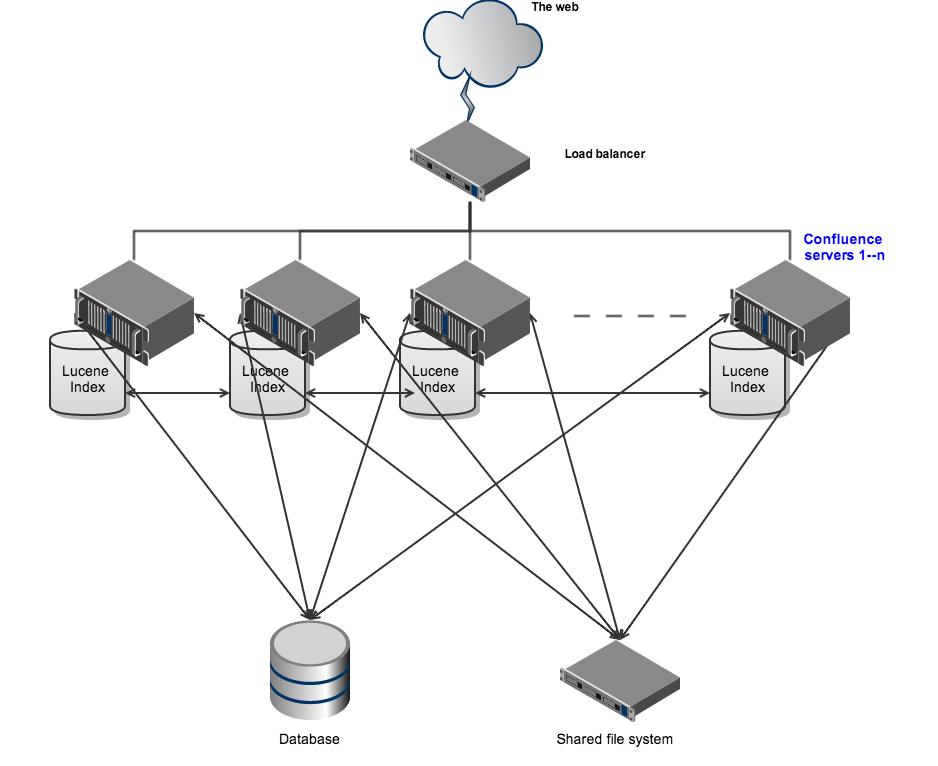 Confluence Data Center Technical Overview Atlassian Documentation