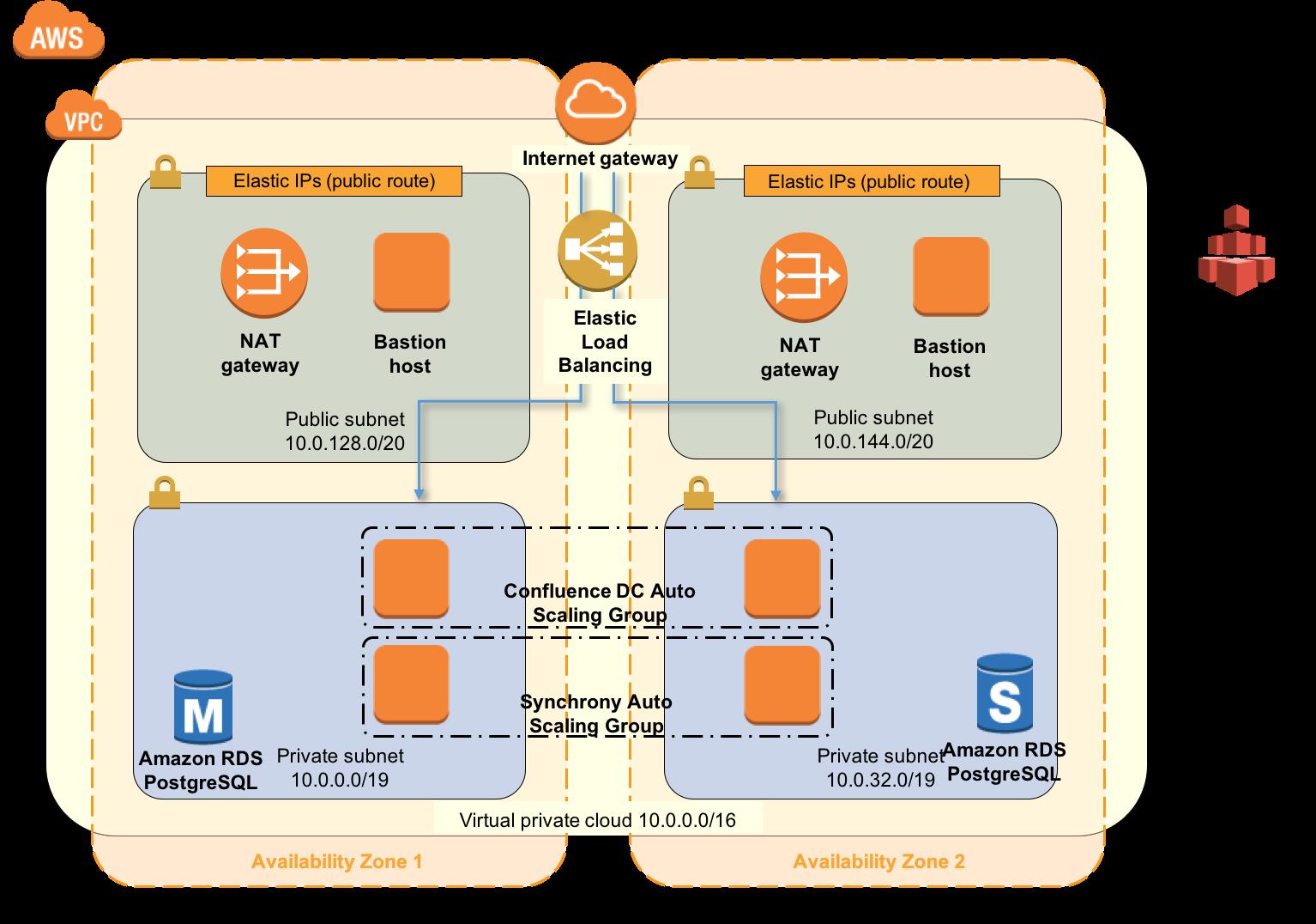 Running Confluence Data Center in AWS - Atlassian Documentation