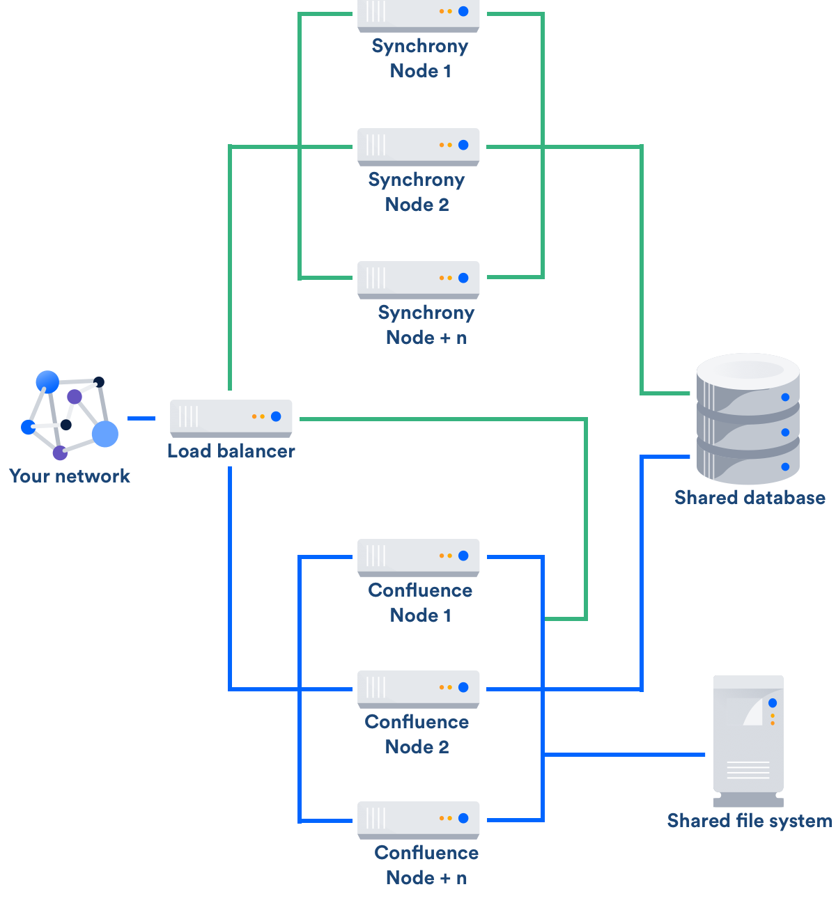 Confluence data center technical overview atlassian documentation licensing biocorpaavc