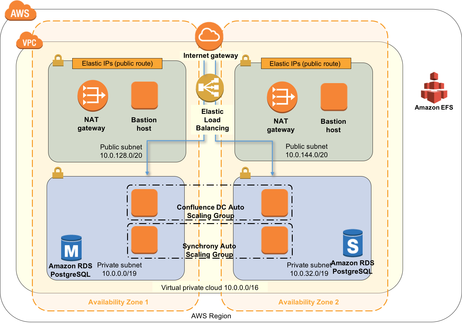 Running Confluence Data Center In Aws Atlassian Documentation Template Stack Process Diagram With 5 Stages Powerpoint Templates Deploying Using The Quick Start