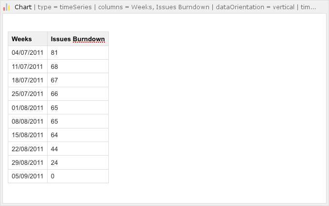Chart Macro Atlassian Documentation