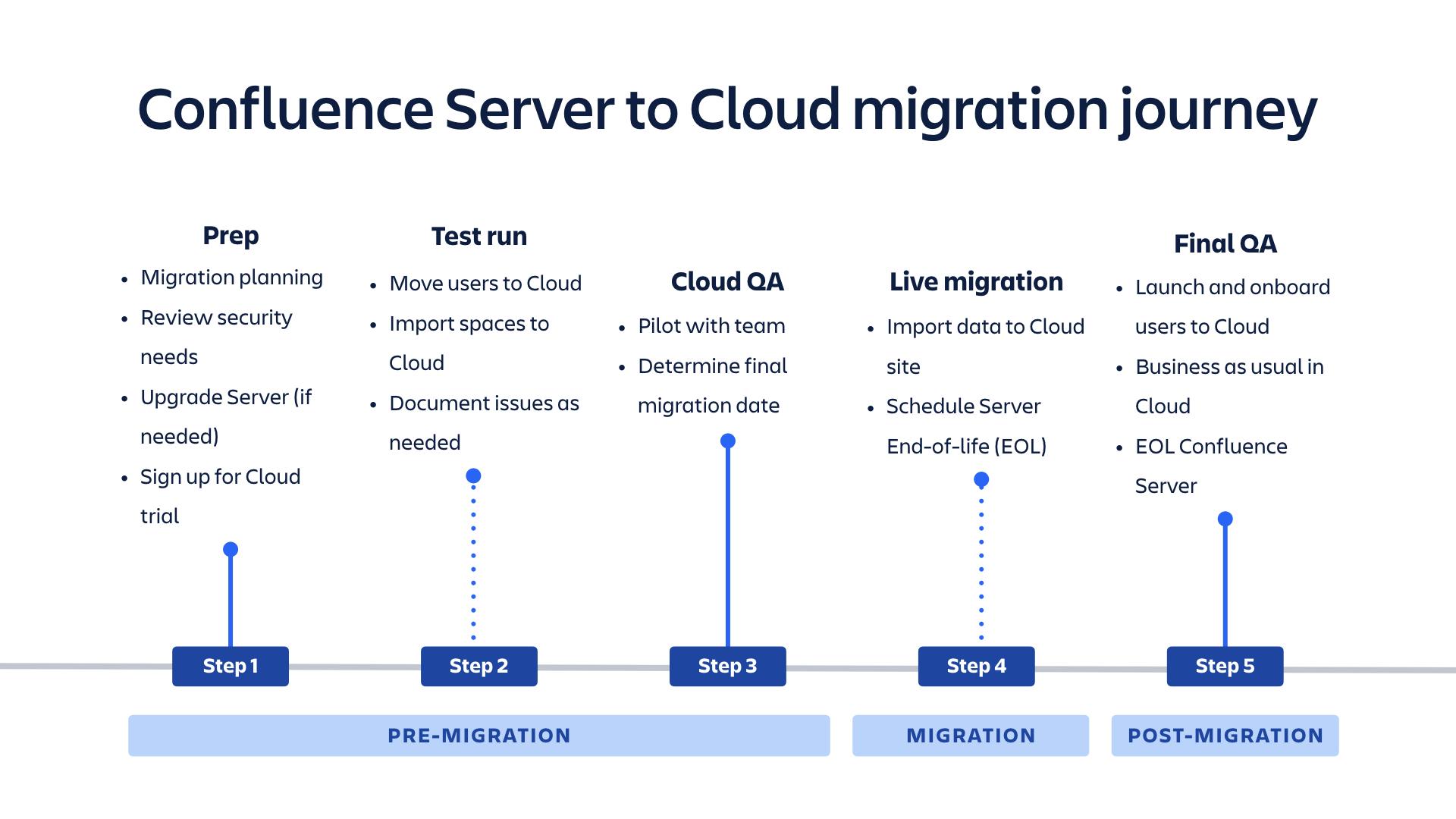 Confluence Server to Cloud migration journey diagram
