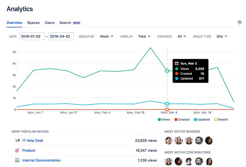 Analytics - Atlassian Documentation