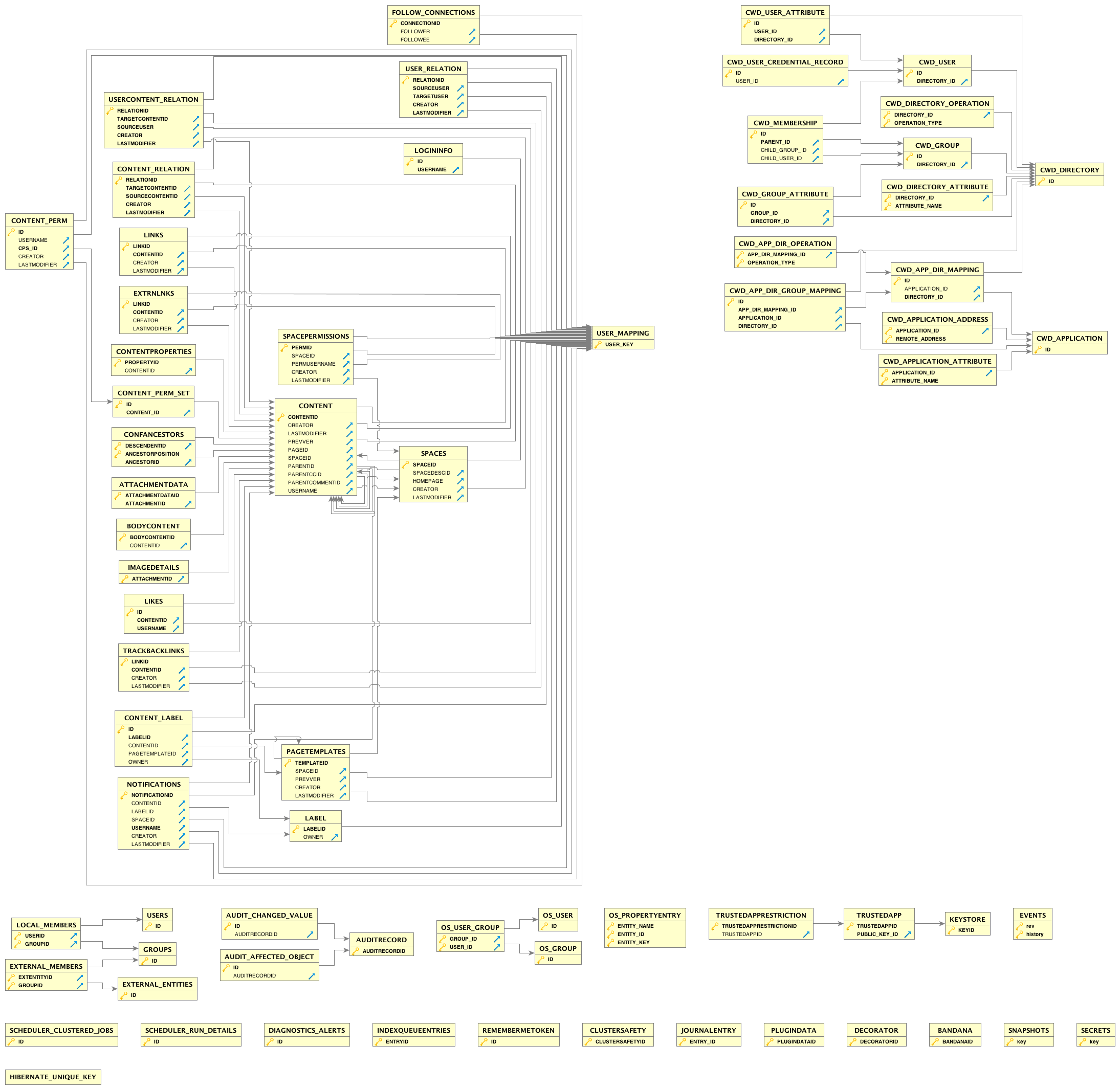 Confluence Data Model Atlassian Documentation Symbols Process Flow Diagram Entity Relationship View Our Visualization Excludes Some Tables Including Activeobjects
