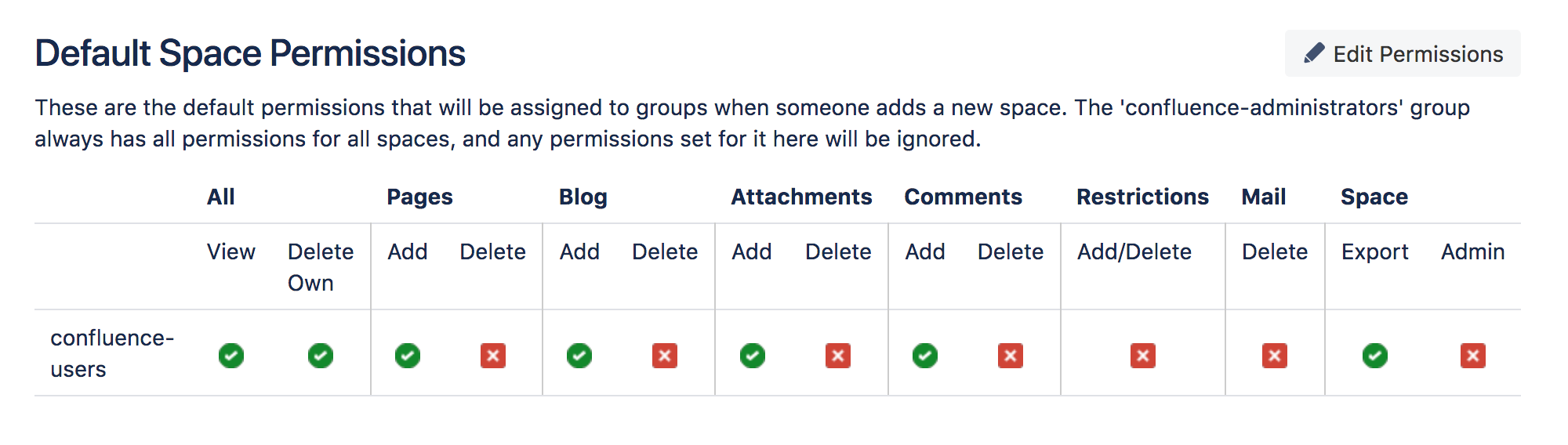 Assign Space Permissions - Atlassian Documentation