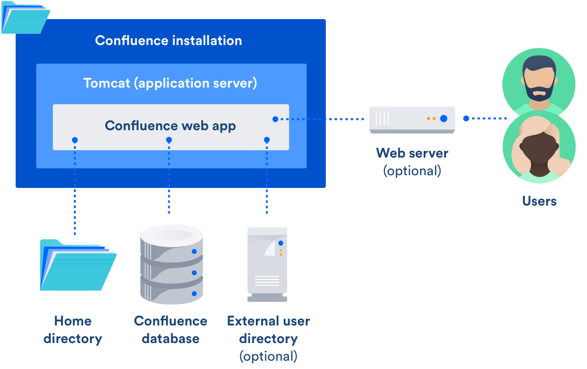 Getting Started as Confluence Administrator - Atlassian