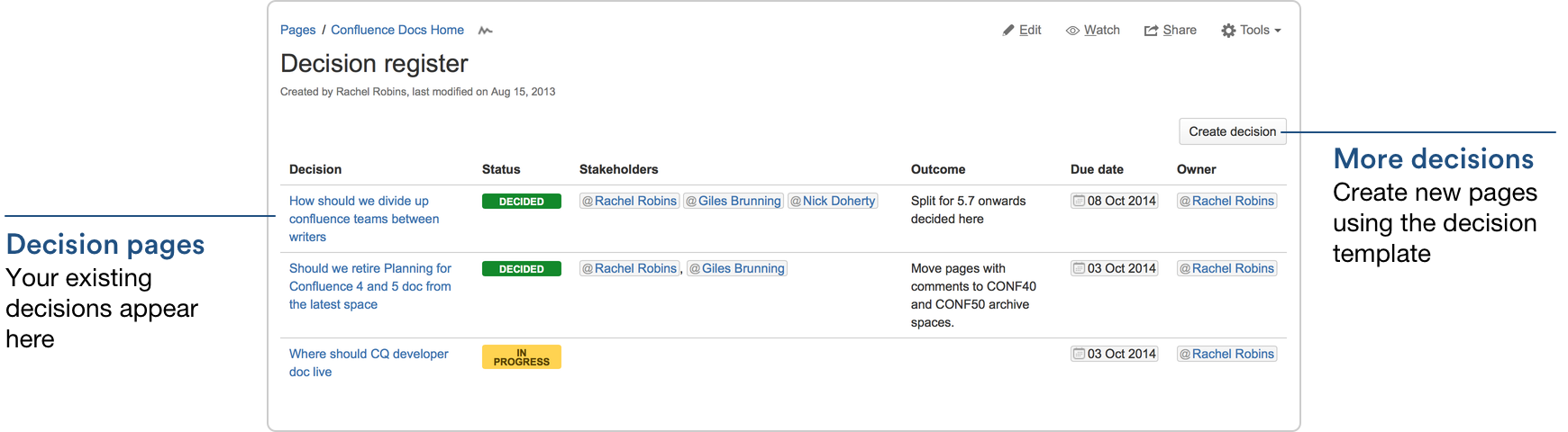 Decisions Blueprint Atlassian Documentation – Decision Log Template