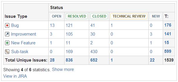 Jira Chart Macro - Atlassian Documentation