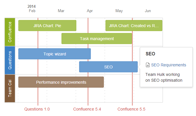 Roadmap Planner Macro Atlassian Documentation - Lean roadmap template