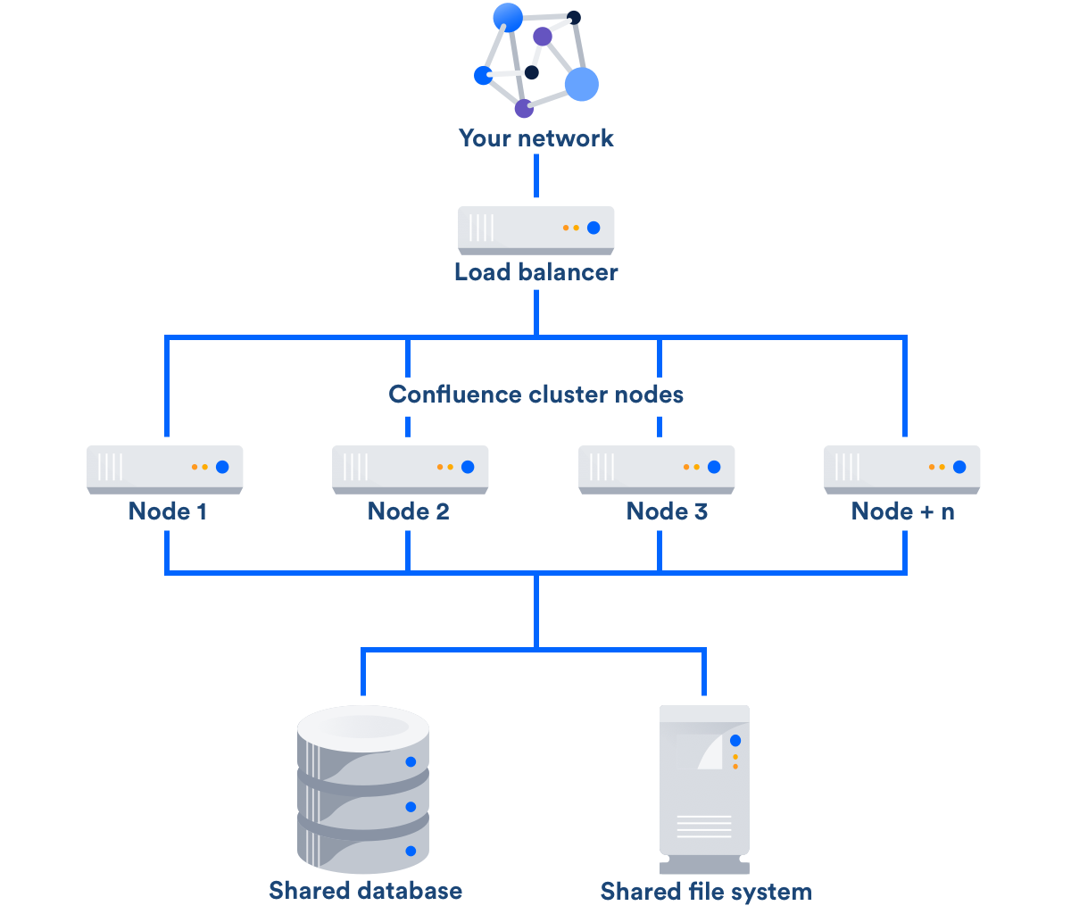 confluence data center - atlassian documentation node b diagram icons application node diagram