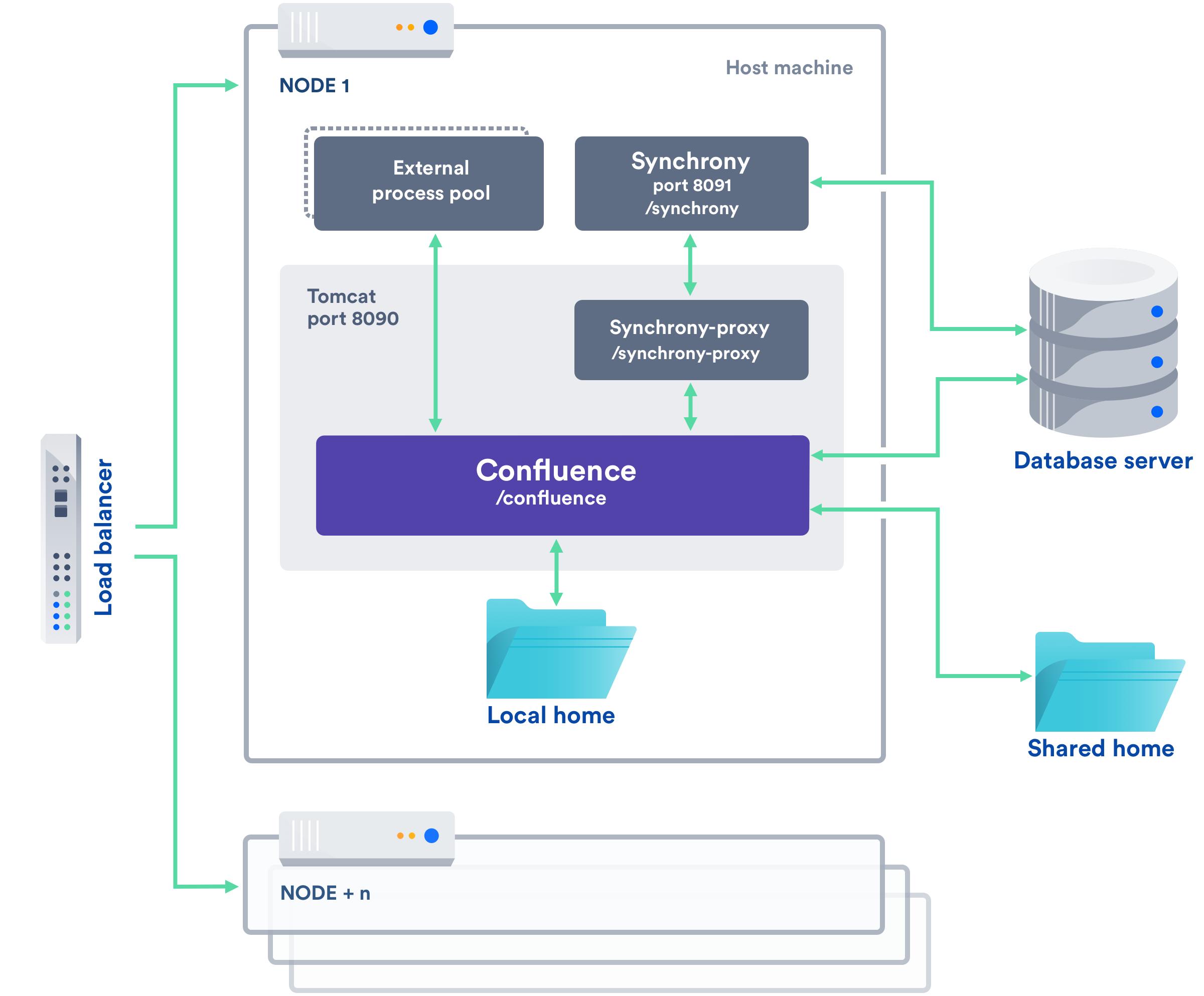 Confluence Data Center Technical Overview - Atlassian Documentation