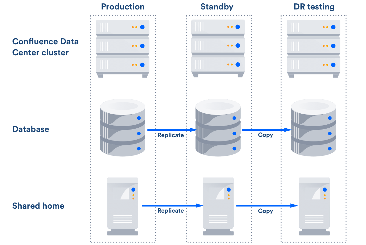 Confluence Data Center disaster recovery - Atlassian