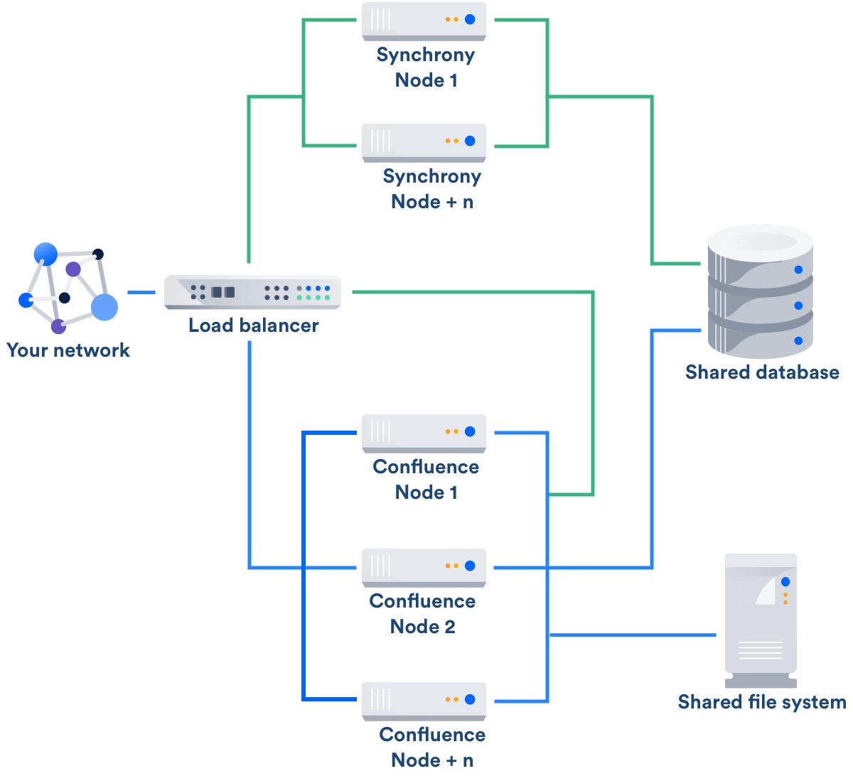 Configuring Synchrony For Data Center Atlassian