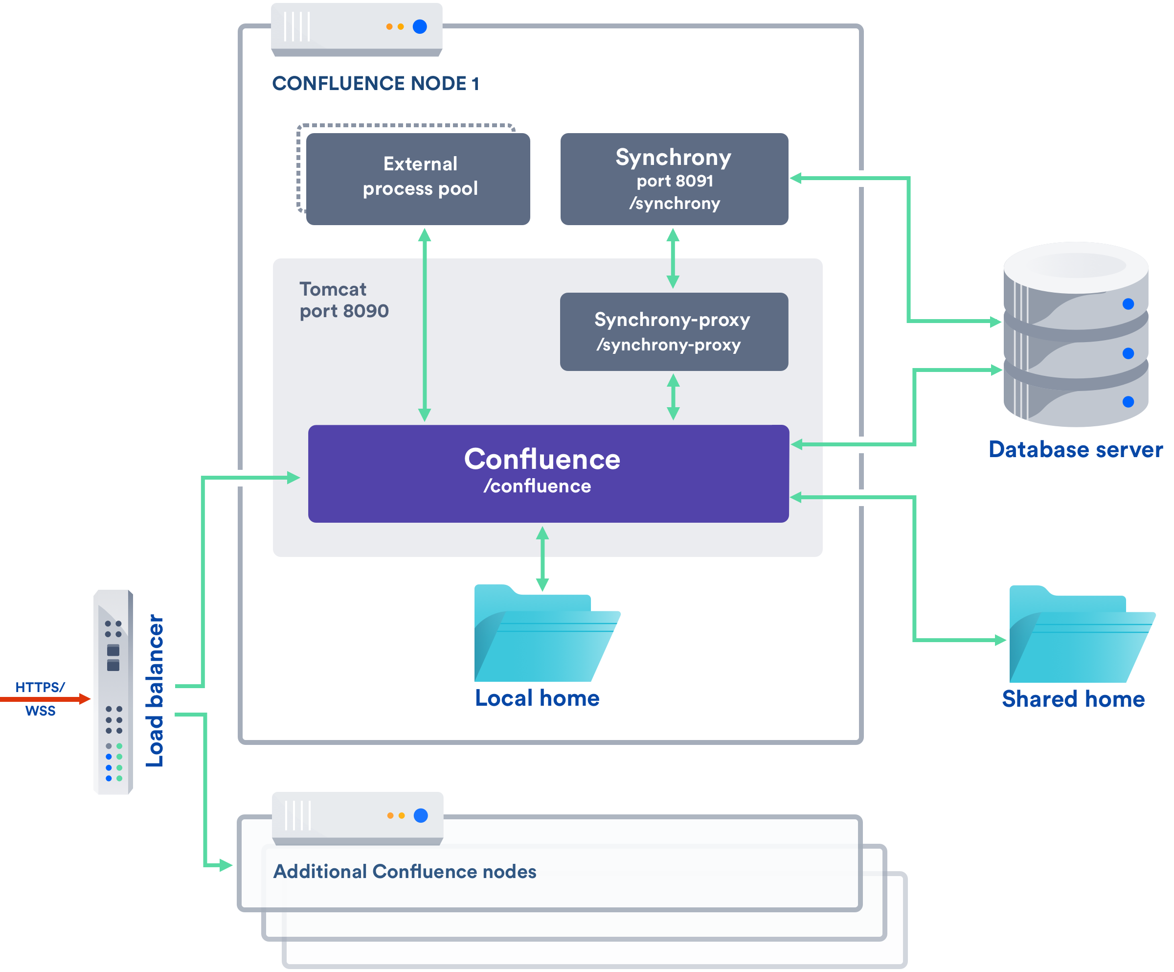Possible Confluence and Synchrony Configurations - Atlassian