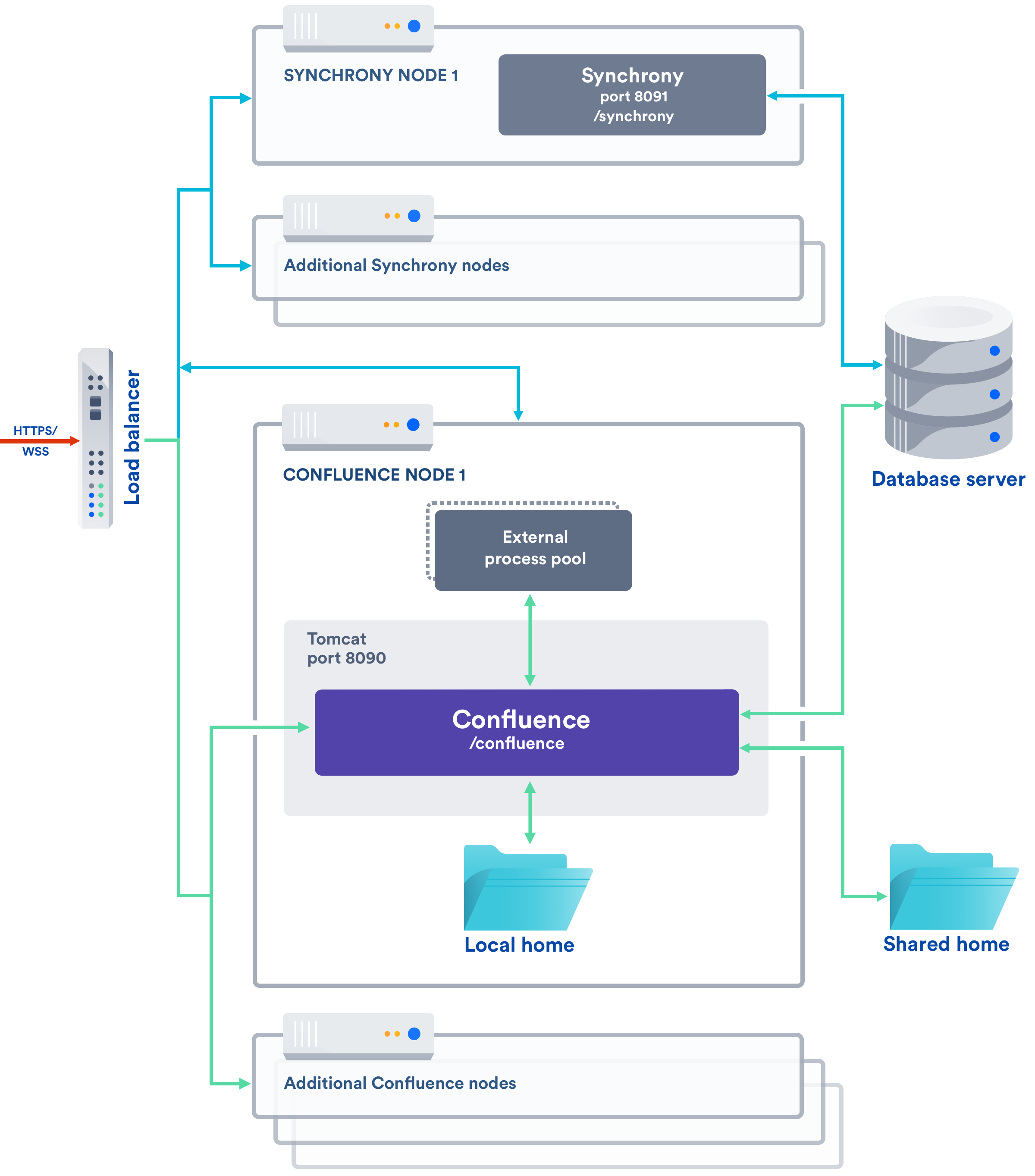 Set Up A Synchrony Cluster For Confluence Data Center Atlassian Template Stack Process Diagram With 5 Stages Powerpoint Templates Created Sketch