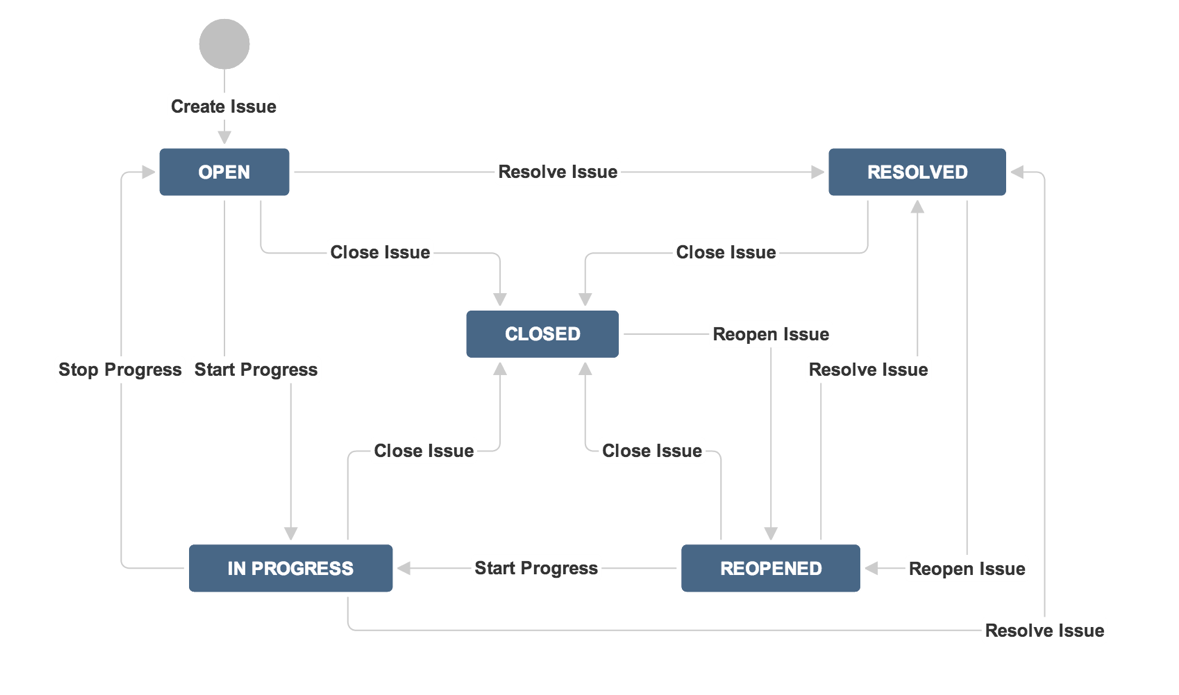 The JIRA built-in workflow