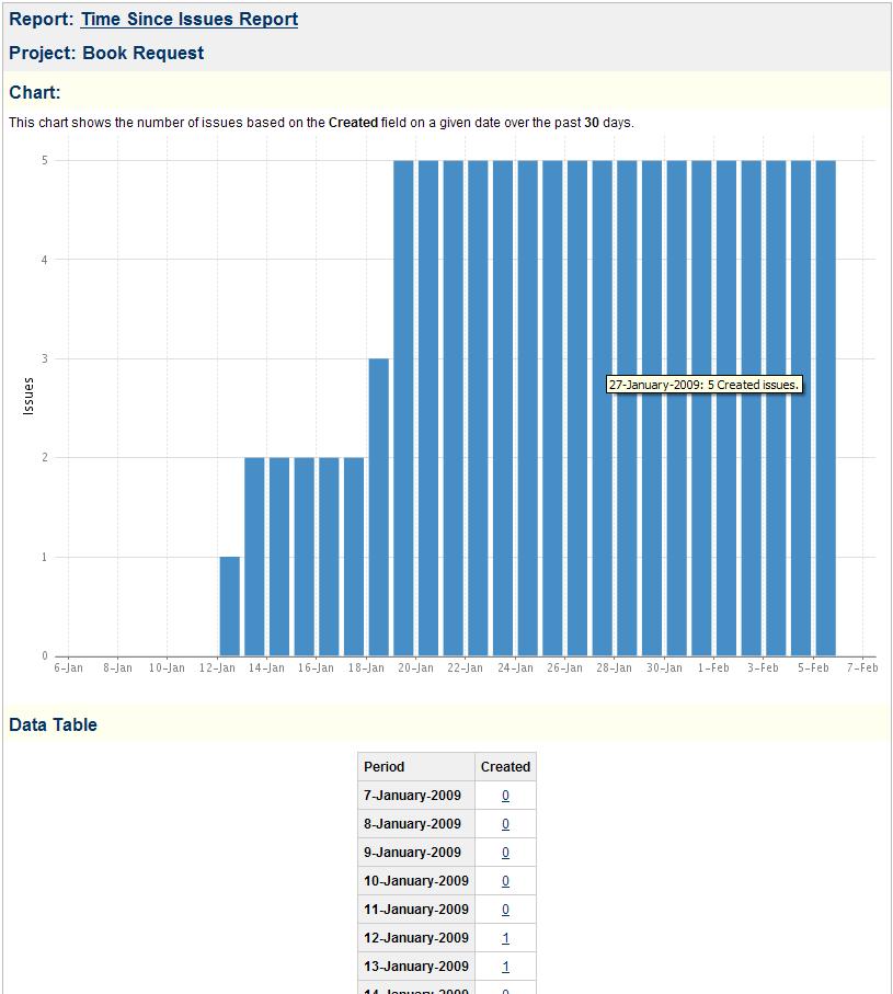 Time Since Issues Report - JIRA 6.4.x - Atlassian ...