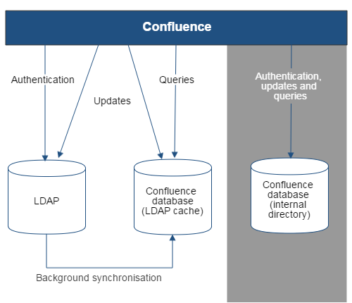 Gliffy-Confluence-To-LDAP