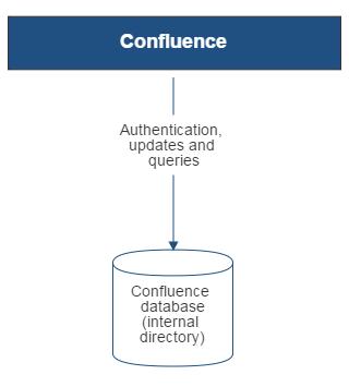 configuring the internal directory atlassian documentation