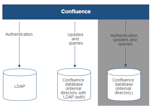 Gliffy-Confluence-LDAP-Auth-Only