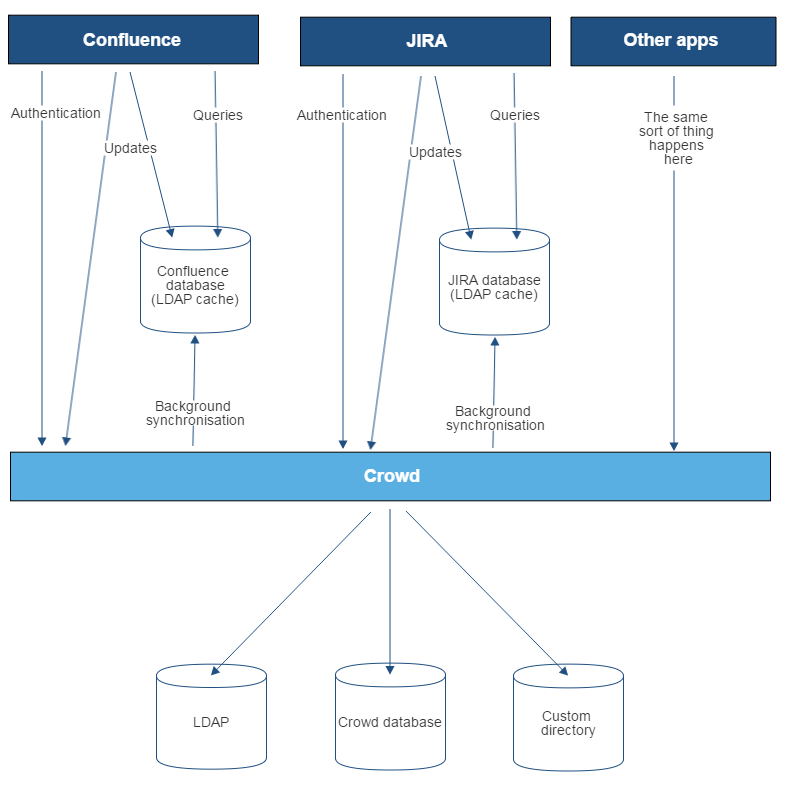 diagrams of possible configurations for user management    confluence and jira connecting to crowd