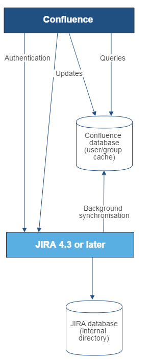 Gliffy-Confluence-To-JIRA
