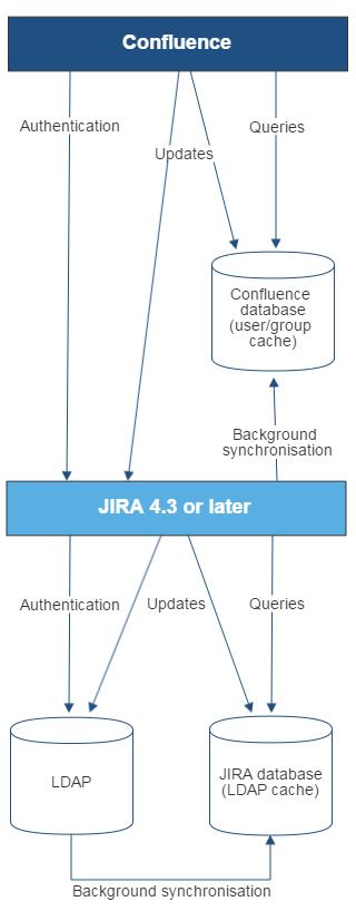 Gliffy 図 - Confluence - JIRA - LDAP 接続