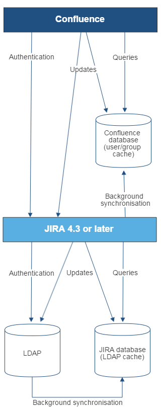 Gliffy-Confluence-JIRA-LDAP