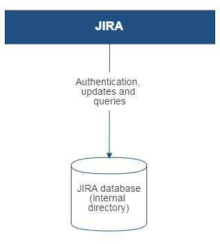 Gliffy-JIRA-Internal