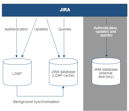 Gliffy-JIRA-To-LDAP