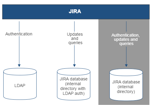 Gliffy-JIRA-LDAP-Auth-Only