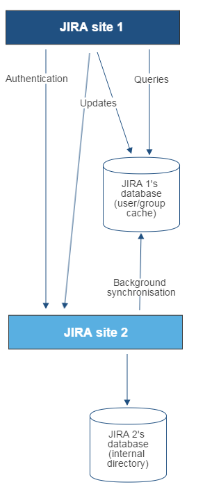 Gliffy-JIRA-To-JIRA