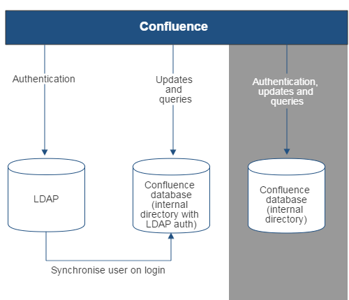 Gliffy-Confluence-LDAP-Copy-On-First-Login