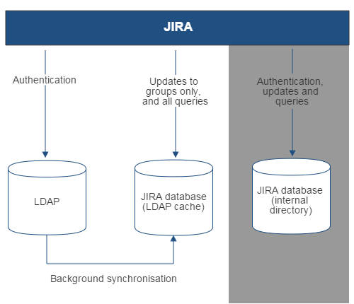 Gliffy-JIRA-To-LDAP-RO-Local-Groups