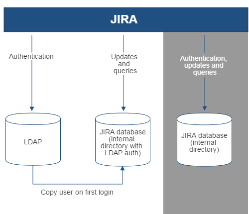 Gliffy-JIRA-LDAP-Copy-On-First-Login