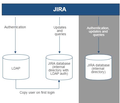 Gliffy-JIRA-LDAP-Copy-On-First-Login