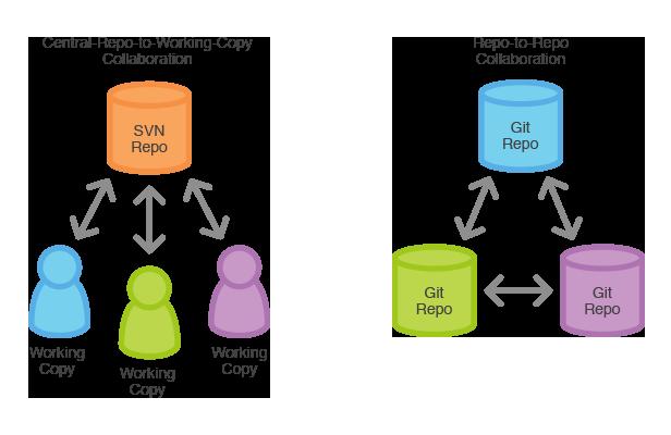 opens source application development tool