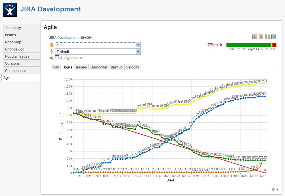 Viewing a Projects Burndown Chart JIRA 52 Atlassian – Burndown Chart