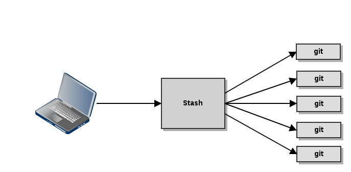 Stash basic flow