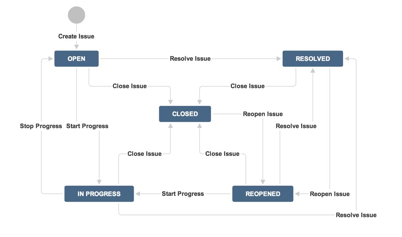 JIRA Classic Workflow