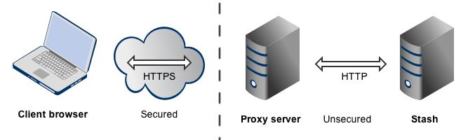 Stash_topo_proxy_ssl