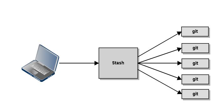 Stash basic flow