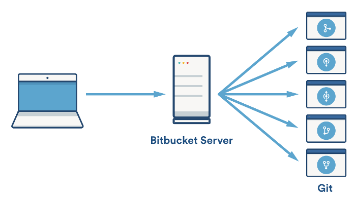 Git processes in Bitbucket