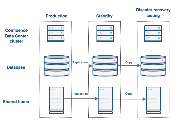 Confluence data center disaster recovery atlassian for Data center setup