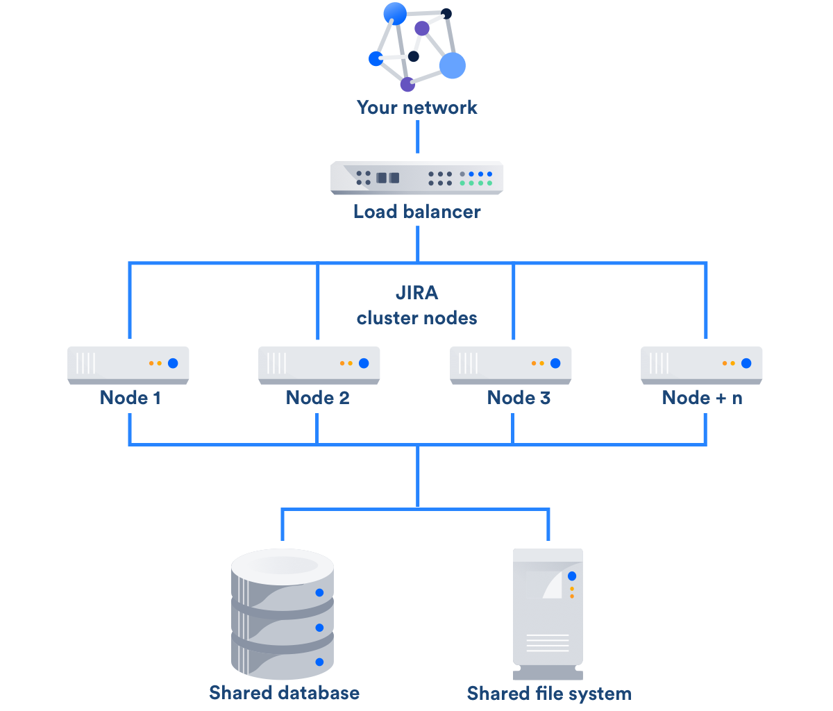 Failover For Jira Data Center Atlassian Documentation
