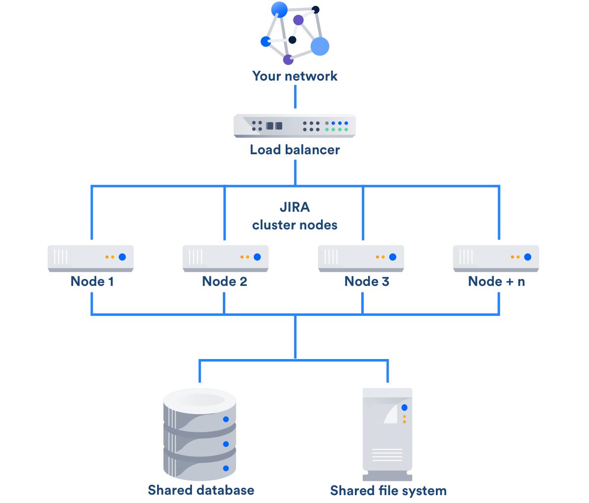 Jira Data Center Atlassian Documentation