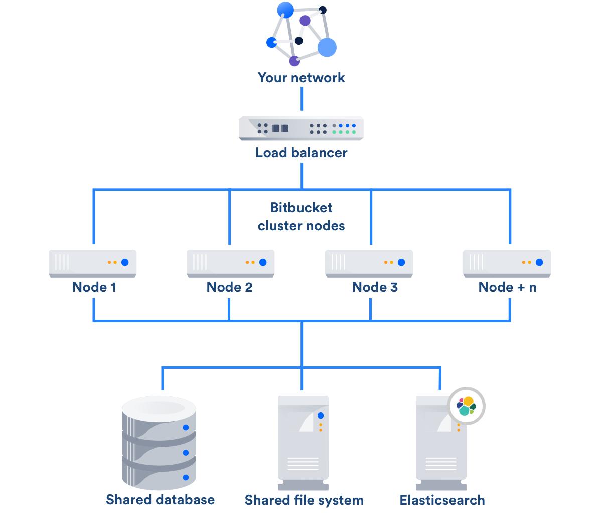 https://confluence.atlassian.com/enterprise/files/687022231/935393812/2/1503975140275/BitbucketDataCenter-4-node-architecture_diagram.png