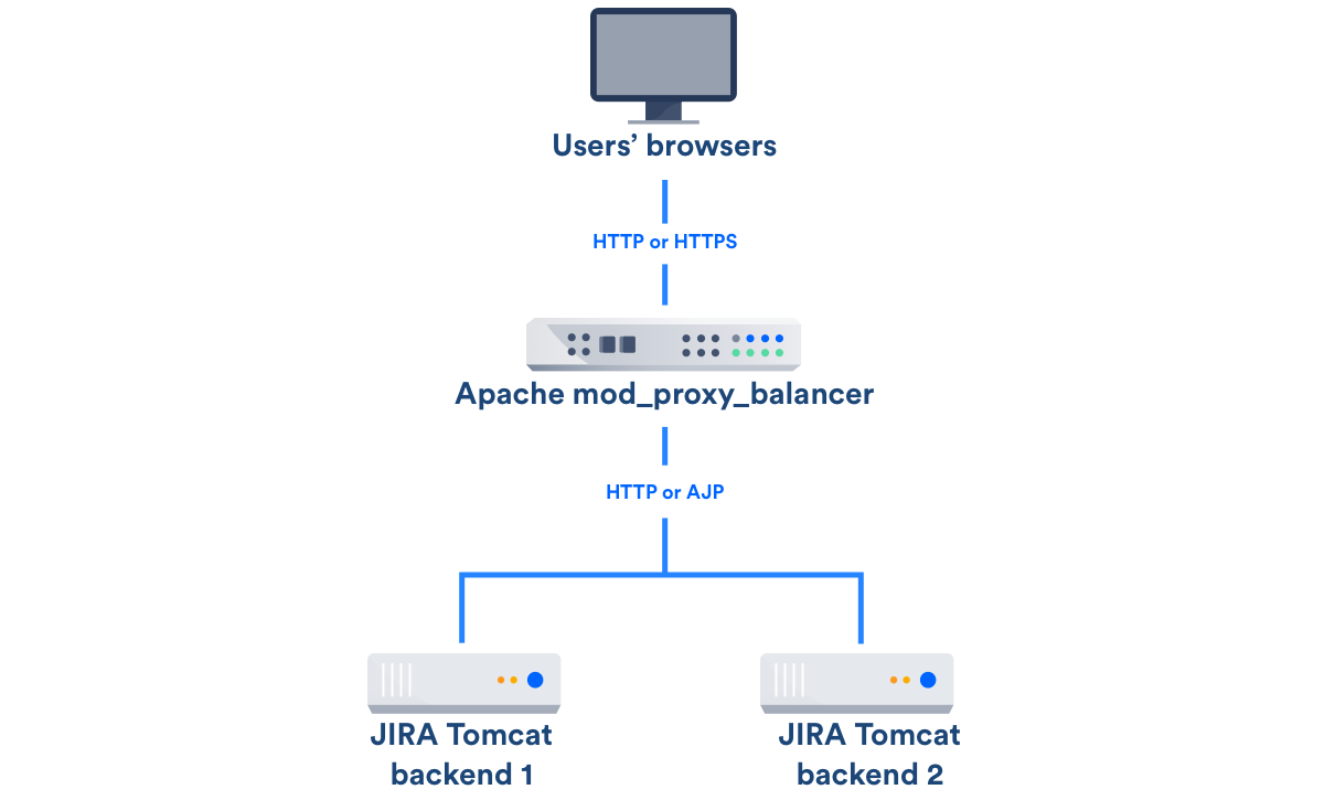 Jira Data Center Load Balancer examples - Atlassian